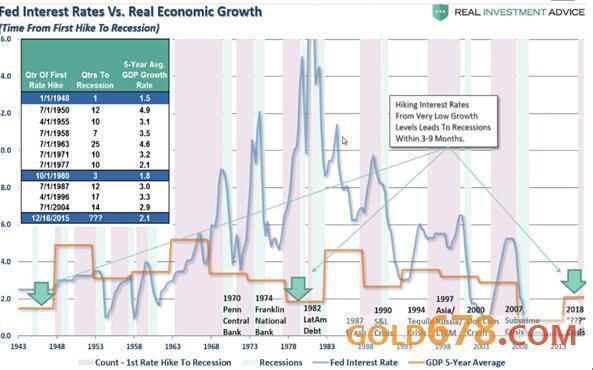 gdp增长与什么有关系_预测经济的神奇指标 垃圾
