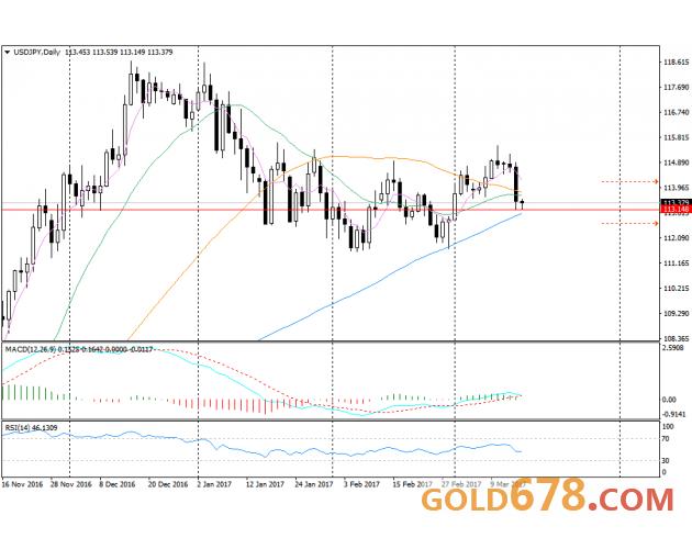 日本央行如预期维稳,美元兑日元小幅反弹20点