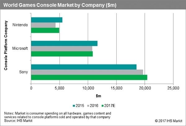 全球主机销量排名:索尼PS4 51%份额默秒全的照片 - 3