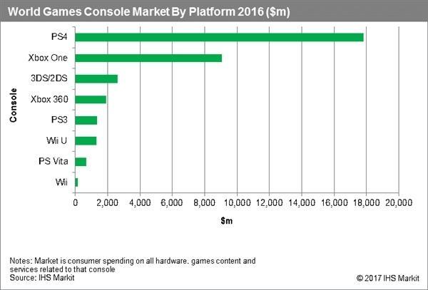 全球主机销量排名:索尼PS4 51%份额默秒全的照片 - 2
