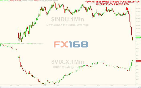 今年或加息四次!美联储大鸽派意外倒戈 美股闻讯急跌