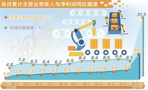 降本增效拉动工业呈恢复性增长