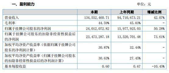 中科英泰2016年净利润2401.20万元 同比增长超5成