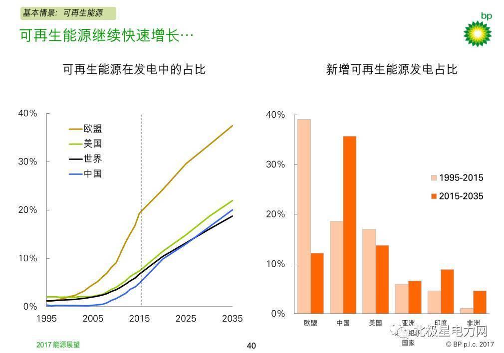 全文丨2017版《bp世界能源展望》:未来20年可再生能源