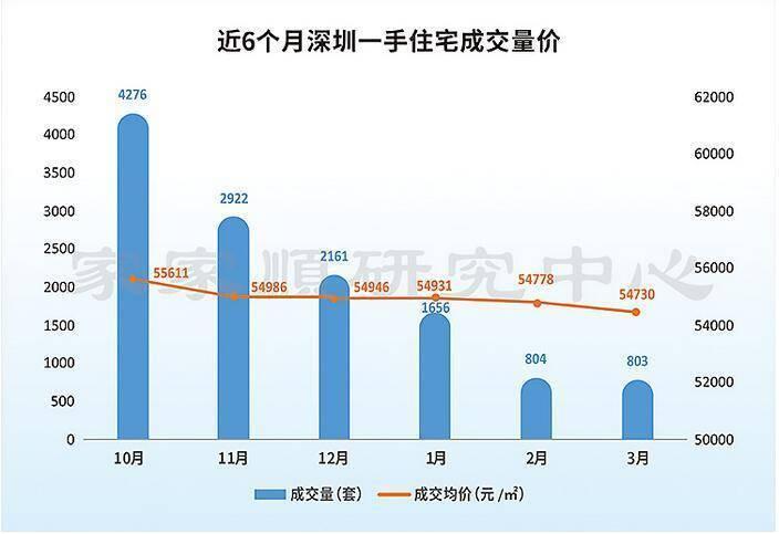 深圳房价地图:南山再夺房价冠军近10万/平