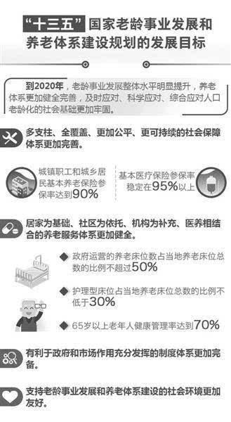 中国突围养老困局到2050年1.3人养1老人