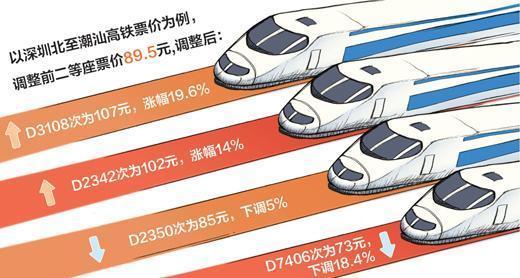 东南沿海高铁跨省调价同天同段不同车次可能有多档价格
