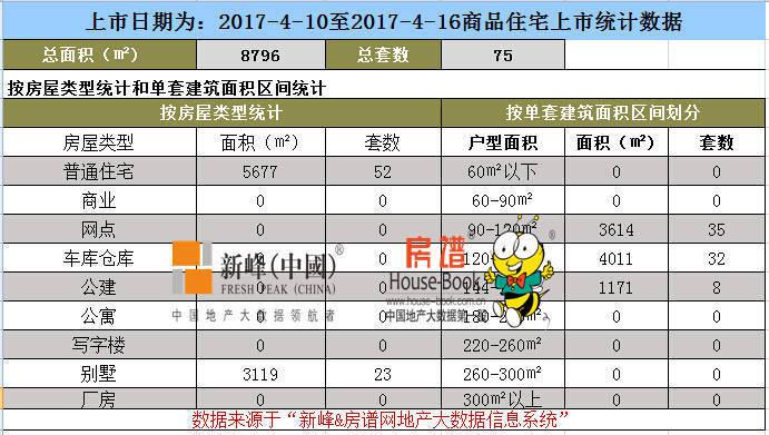 上周沈阳商品住宅销售面积环比涨29.7%供应平稳