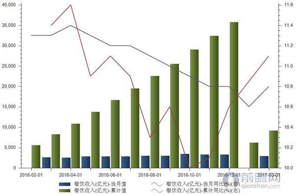 餐饮市场平稳发展收入增速环比大增同比略降