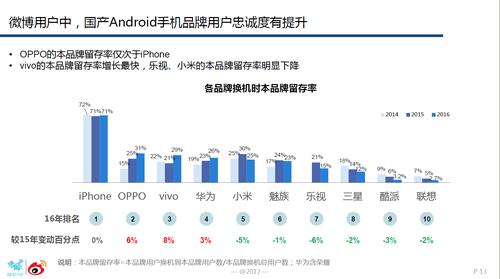 国内手机市场:OPPO的用户忠诚度最高