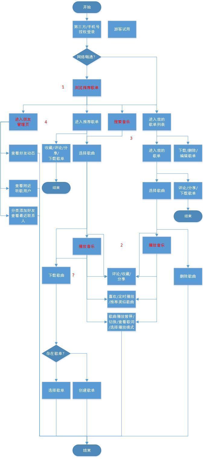 3 结构层 产品结构流程图 2.4 框架层