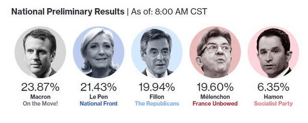 法国大选美国总统新政,本周金融市场上演针尖对麦芒