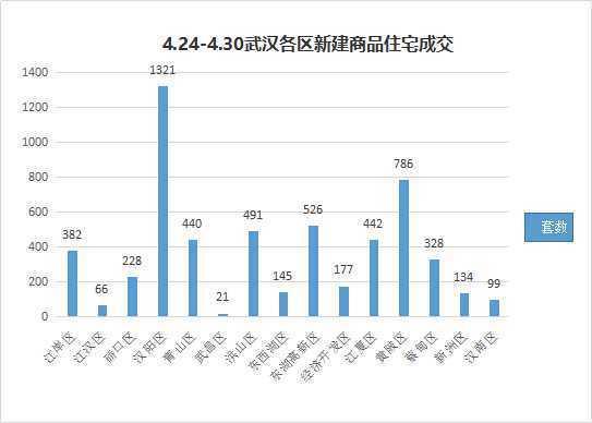 武汉楼市4月翘尾收官单周成交供应均创今年新高