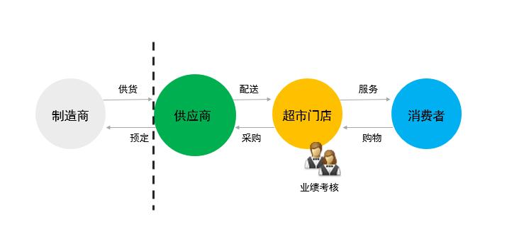我国连锁商超产业链简图