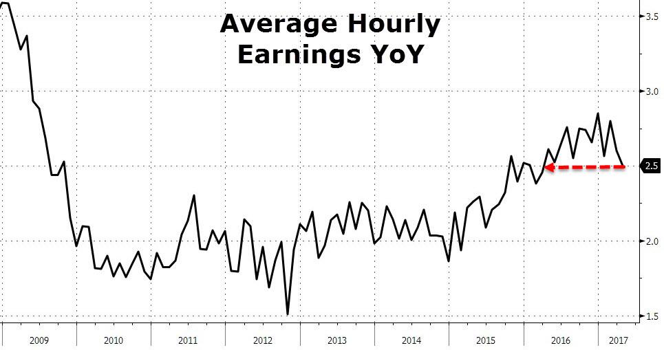 4月非农解读:美联储6月大概率加息时薪数据不佳致美元受压