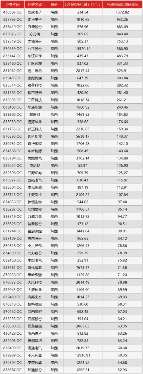 2016年陕西省新三板公司净利润增长率Top50