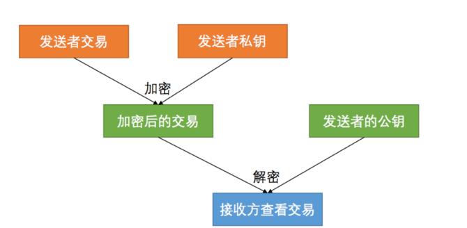 火币网徐宝龙谈大数据网络攻防与区块链  科技资讯 第5张