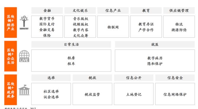火币网徐宝龙谈大数据网络攻防与区块链  科技资讯 第6张