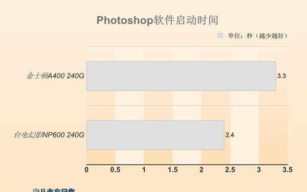 同等价位 选SATA SSD还是M.2 SSD?的照片 - 17