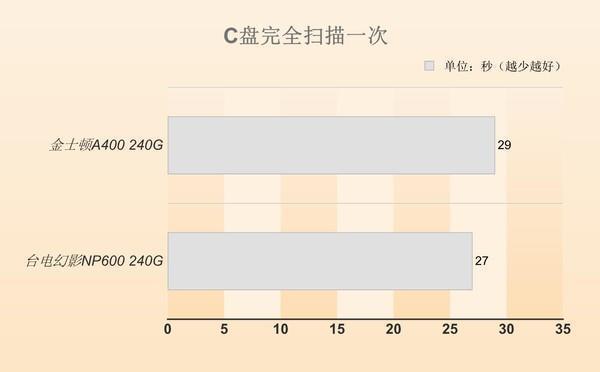 同等价位 选SATA SSD还是M.2 SSD?的照片 - 20