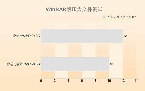 同等价位 选SATA SSD还是M.2 SSD?的照片 - 21