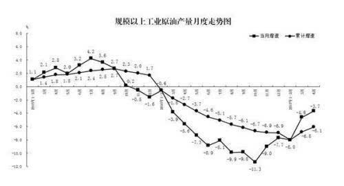 4月份能源生产情况:原煤产量恢复性增长价格回落