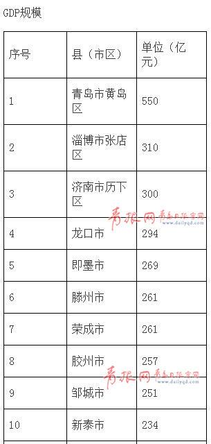 沂水gdp_山东临沂市2018年GDP超过4500亿,其各区县经济表现怎么样