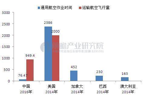 中国通用航空飞机发展仅处于初级阶段