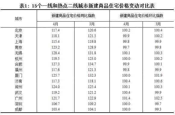 """2017年4月份70个大中城市住宅销售价格变动情况"""""""