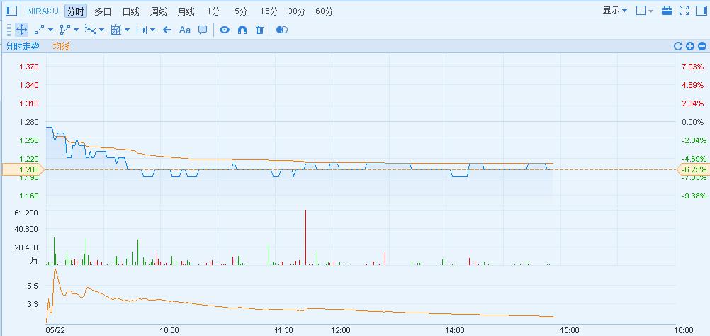 港股异动日本弹珠机营运商全线下挫Niraku(01245)绩后跌7%
