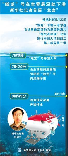 """蛟龙34号在世界最深处下潜 新华社记者首探34龙宫"""""""