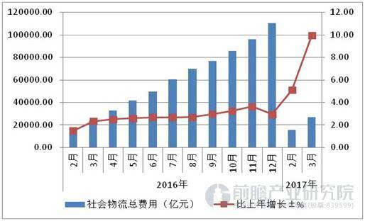 货物运输量价齐升社会物流总费用高速增长