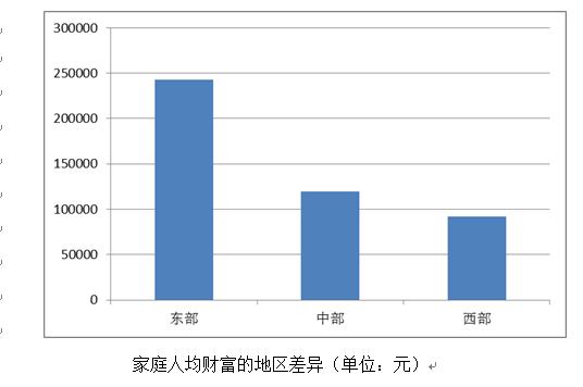 家庭人均年收入填多少_农村人均年收入是多少