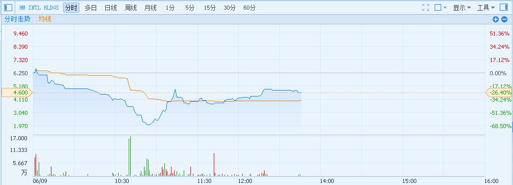 港股异动HMINTLHLDGS(08416)盘中大跌71%创历史新低