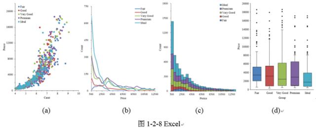 图表绘制与处理的常用软件ui视觉设计规范图片
