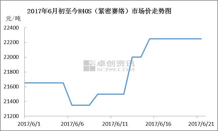 粘胶短纤:涨势愈发强劲且顺利实现产业链连涨