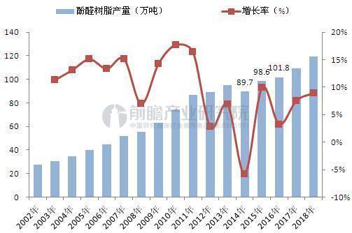 2017年中国酚醛树脂产量及企业产能分布情况