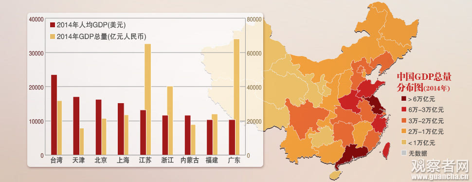 台湾GDP险被河北超越 9省人均破1万美元