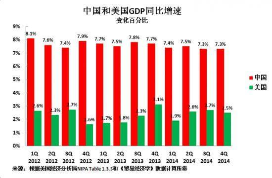 gdp增长率下降_国内gdp增长率