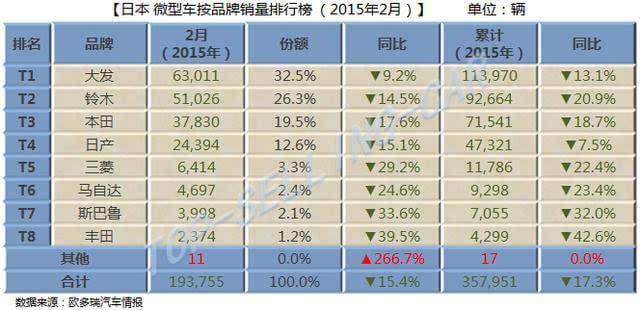 2019微型客车销量排行_1 9月份汽车销量排行榜出炉,看看你的爱车排第几