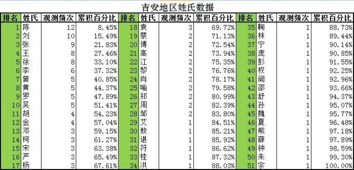 刘姓的人口数量_表情 2018年 百家姓 出炉新生儿爆款名字是这些...... 新闻 央视