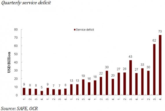 【中国】中国服务贸易逆差在扩大,2014年为1