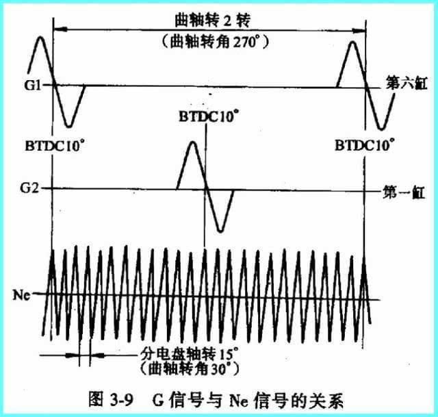 发动机转速和曲轴位置传感器原理与检修!
