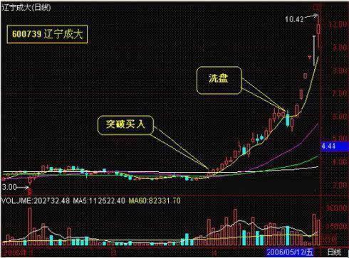 教你如何在最佳時機買入股票!(圖解)-鵬博士(6