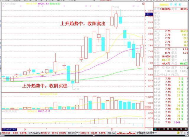 炒股二十五大绝招(图解)-中纺投资(600061)-股