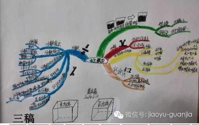 这个孩子,在学会思维导图之后,将6年级的数学知识体系通过思维导图画