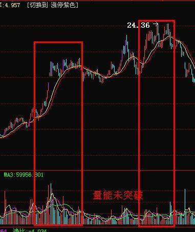 成交量与股价关系第三大法则
