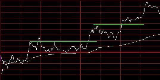 最实用的交易技术指标--分时图-通威股份(6004
