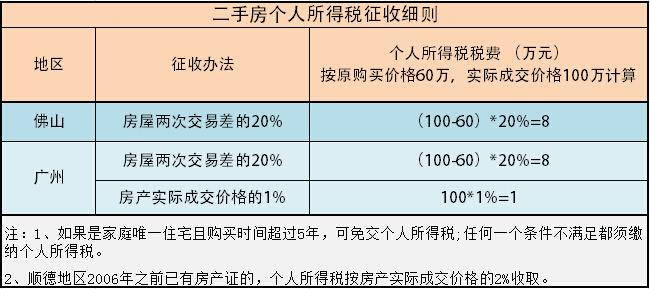 专访陈祖锐:佛山二手税费不减 政策再好也空谈