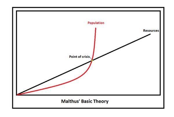 就是没读过马尔萨斯的人论傻瓜也知道土地供应早晚会达到上